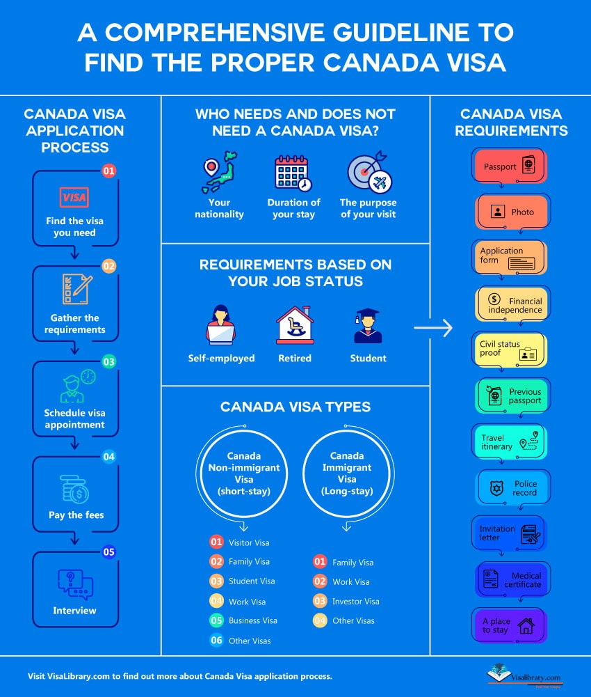 Infographic Canada short stay visas, Canada Immigrant visa (Long-stay)