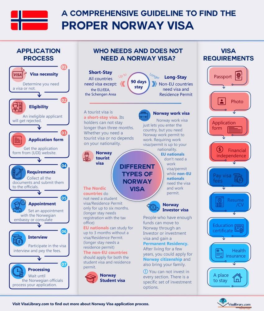 Infographic Norway Visa Requirements, Norway visa Application Process