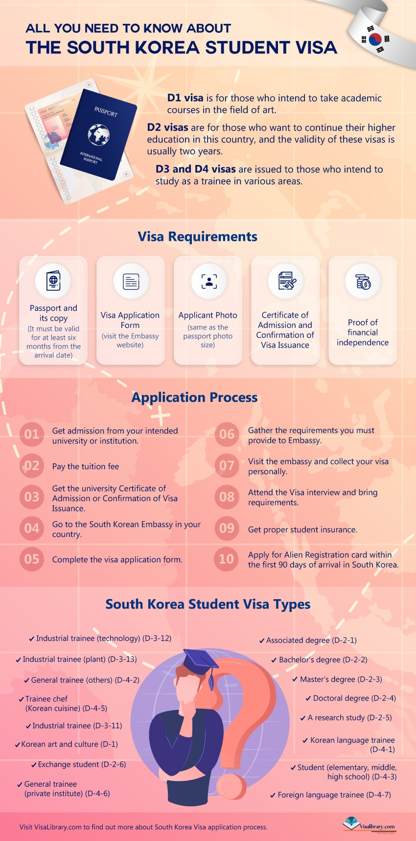 All you need to know about the South Korea Student Visa