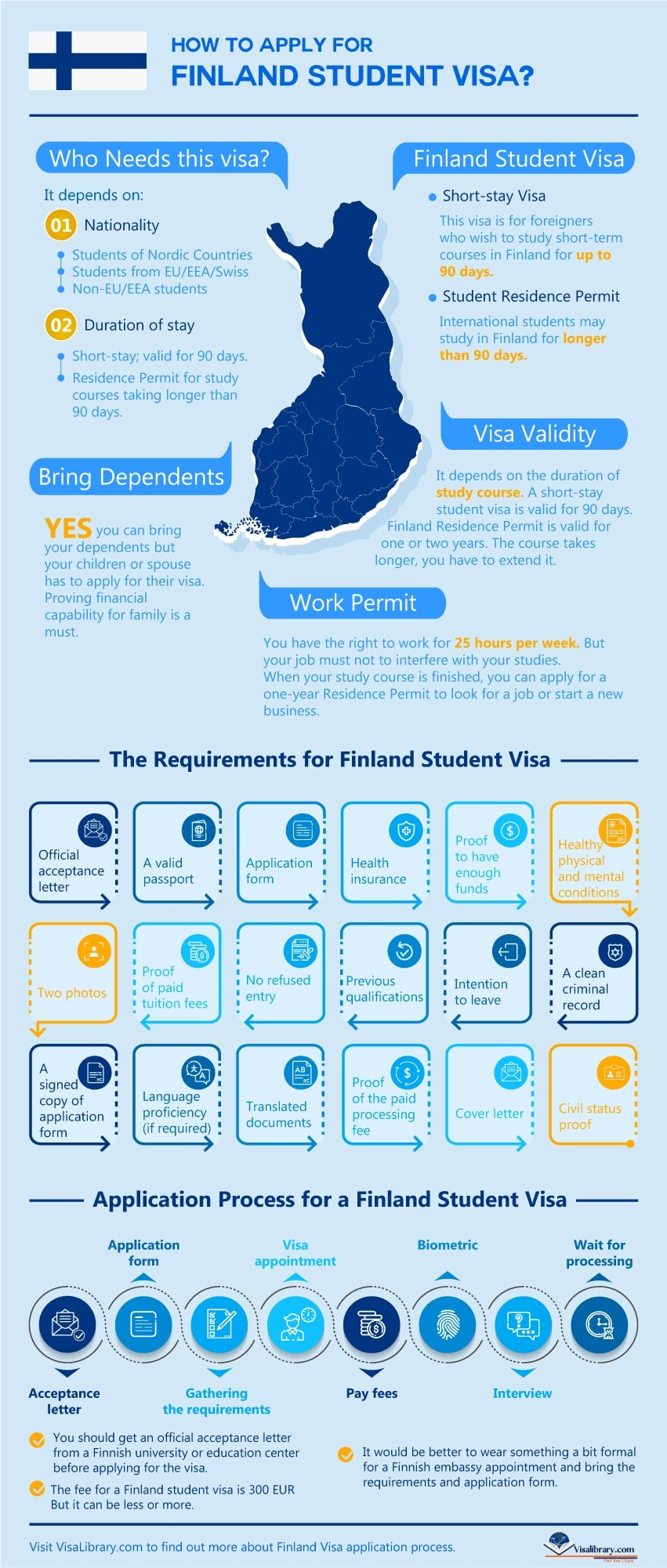 How to apply for Finland Student Visa?