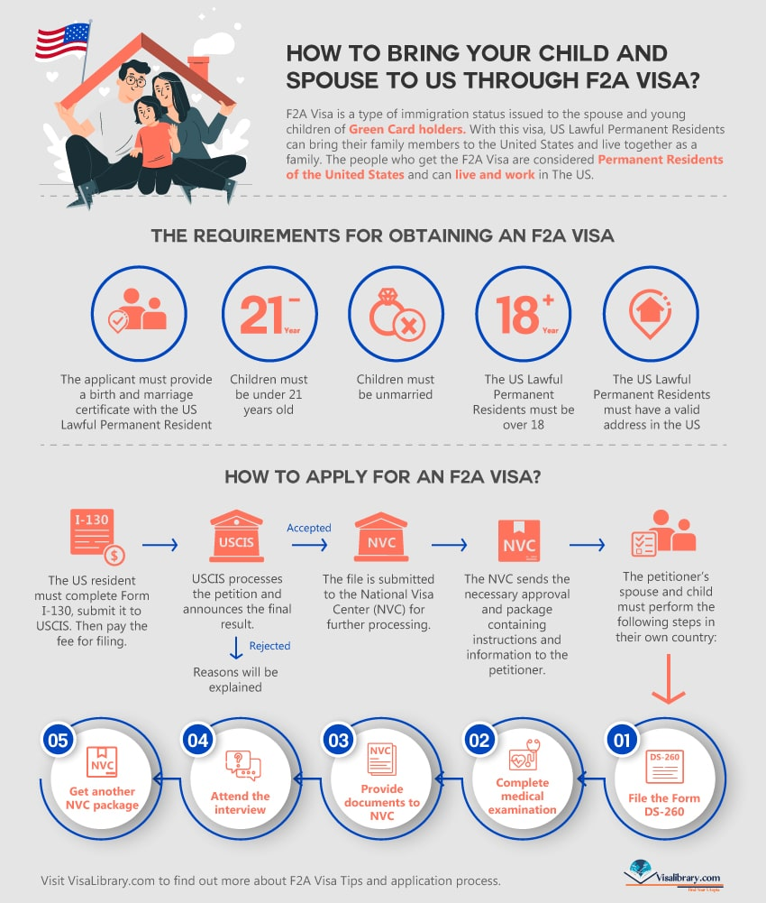 How to bring your child and spouse to US on F2A Visa