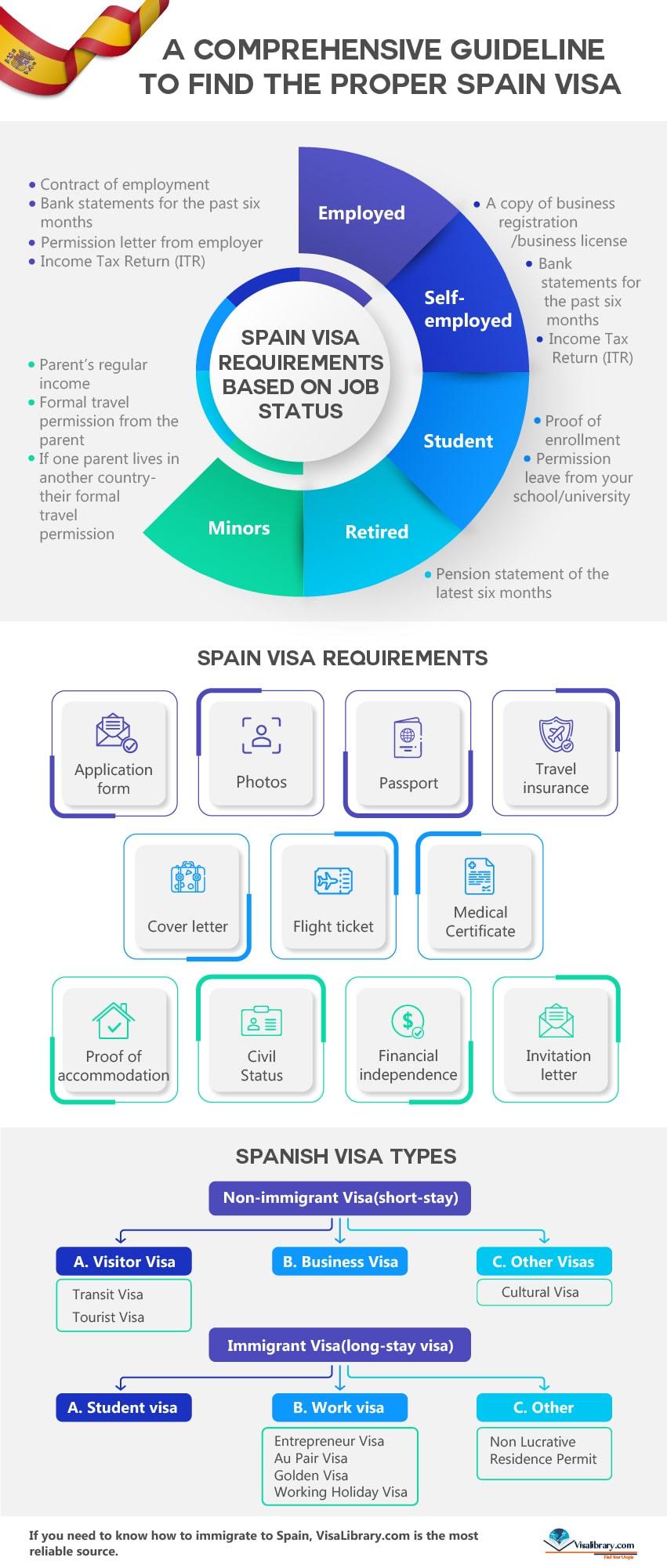A Comprehensive Guideline to Find the Proper Spain Visa