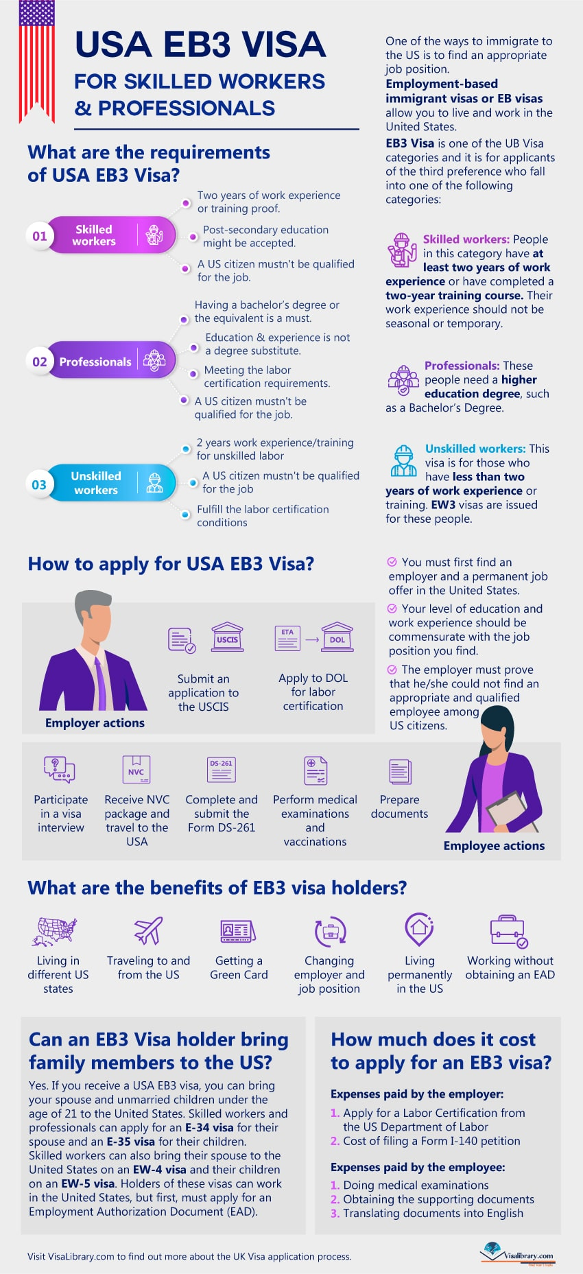 USA EB3 Visa for Skilled Workers & Professionals
