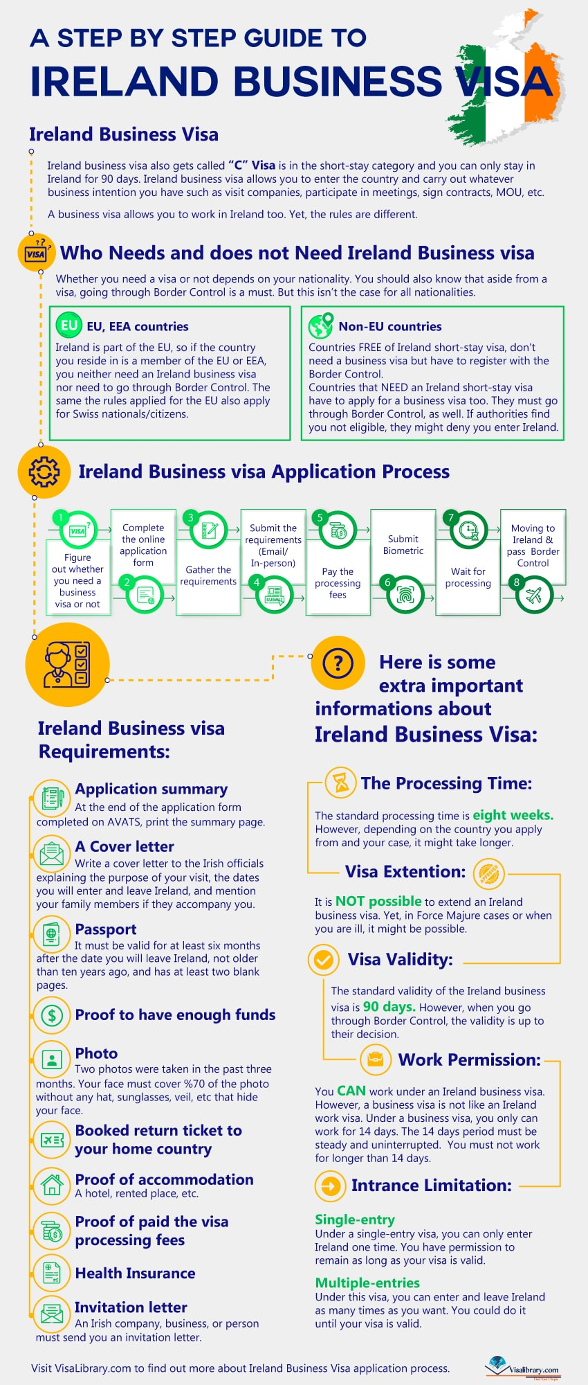 A Step by Step Guide to Ireland Business visa
