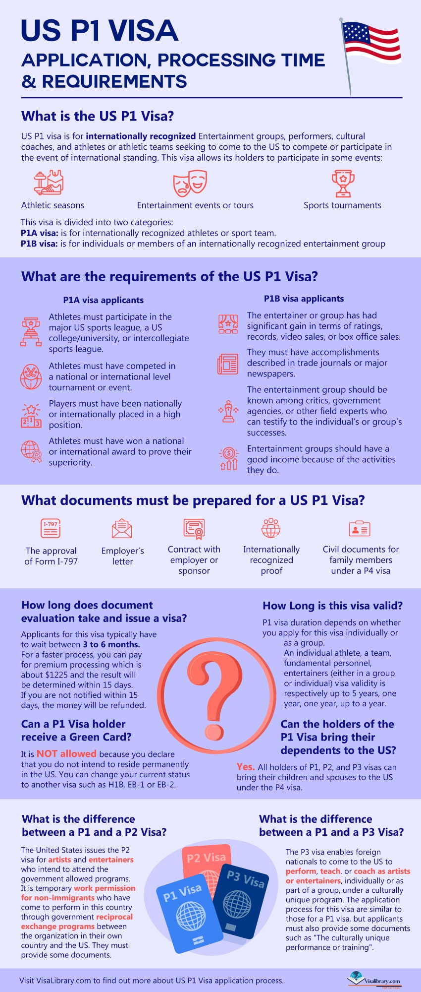 Infographic US P1 Visa Application, Processing Time & Requirements