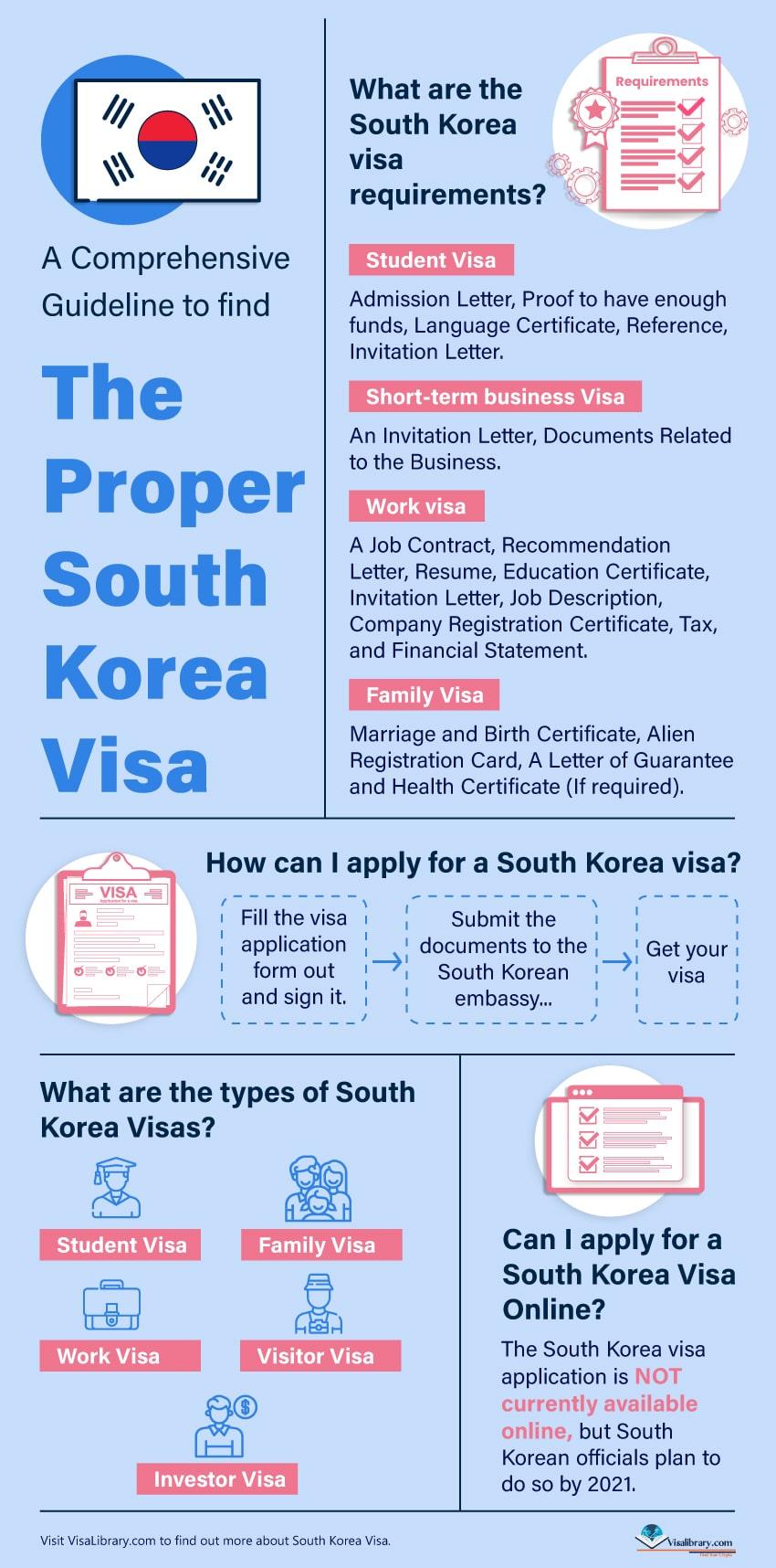 A Comprehensive Guideline to find the proper South Korea Visa info
