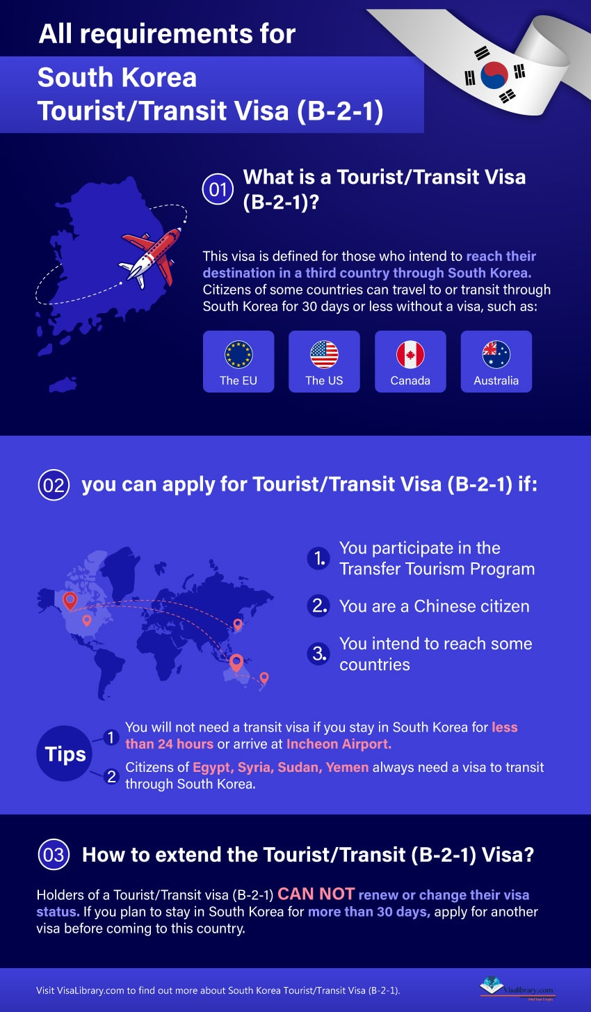 All requirements for B-2-1 Tourist / Transit Visa in South Korea info