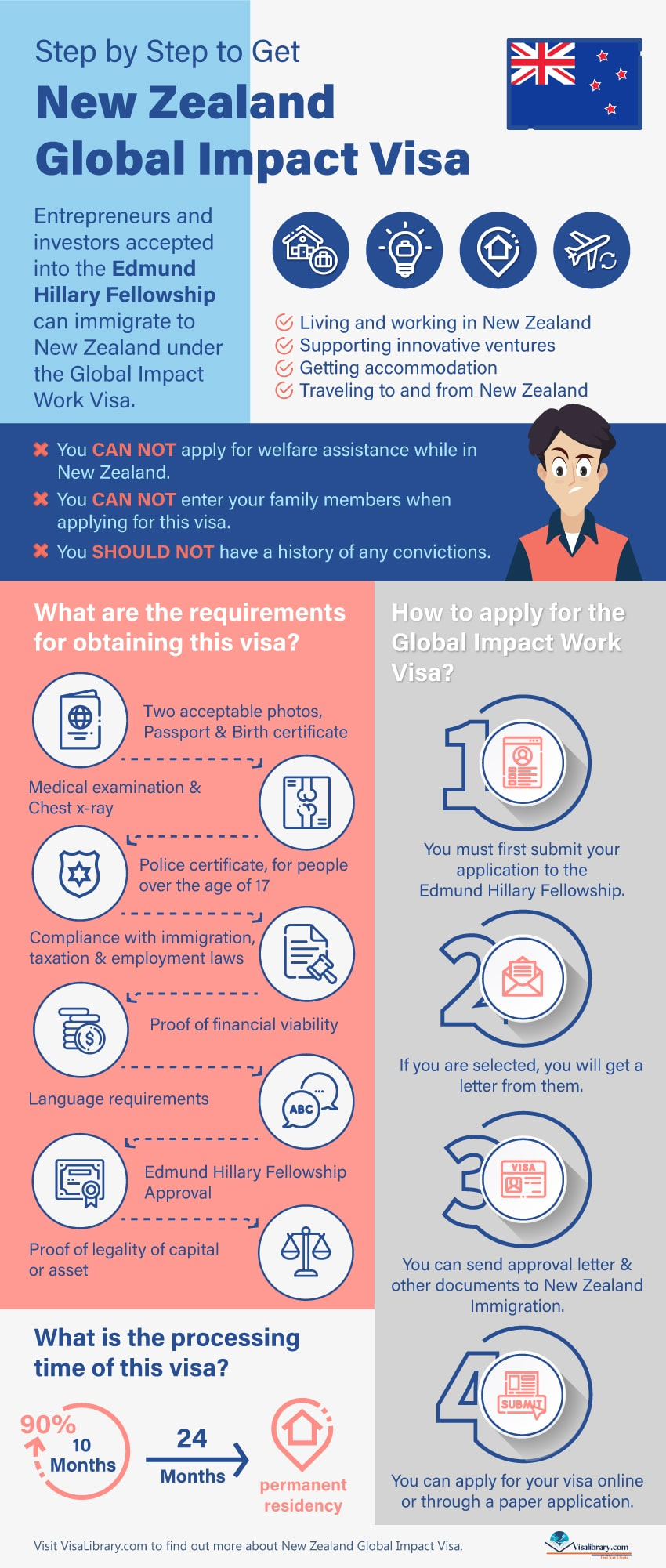 Infographic Step by Step to Get New Zealand Global Impact Visa info