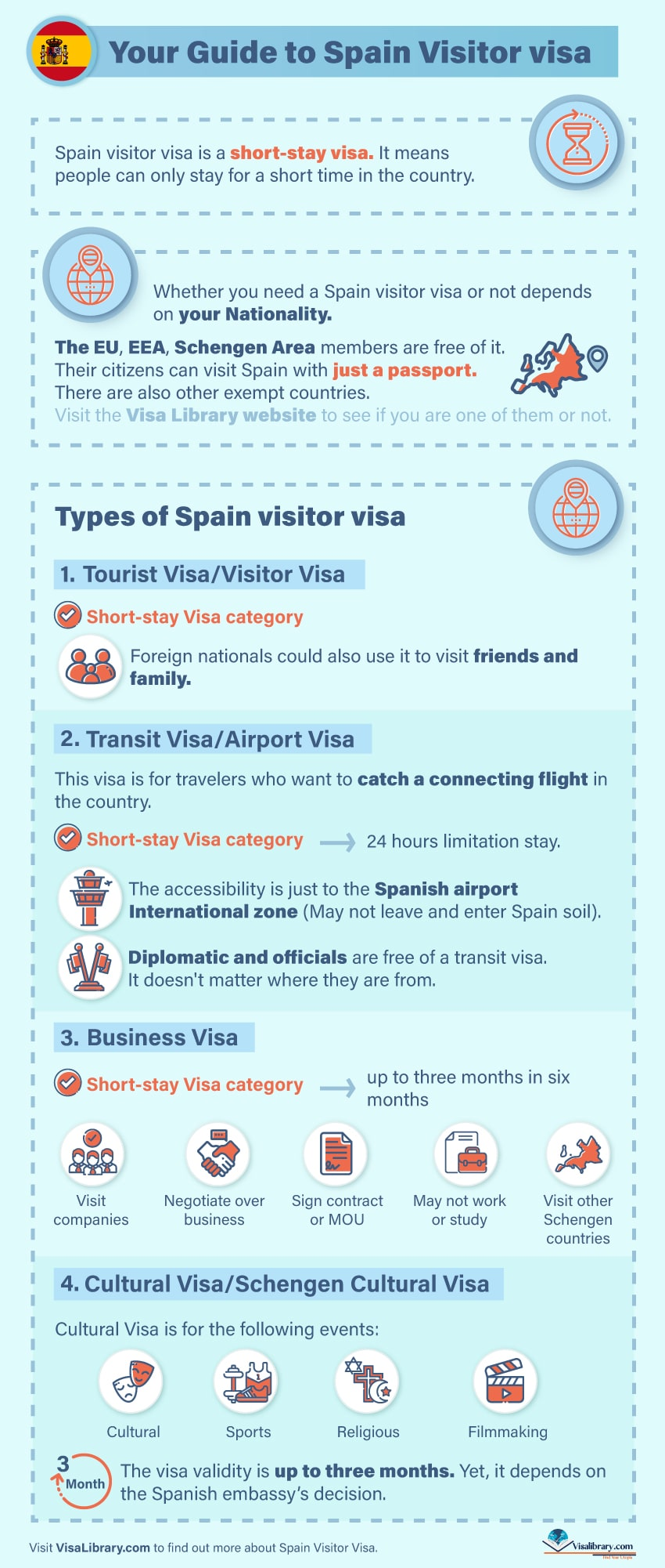 Infographic Spain Visitor Visa Application Process