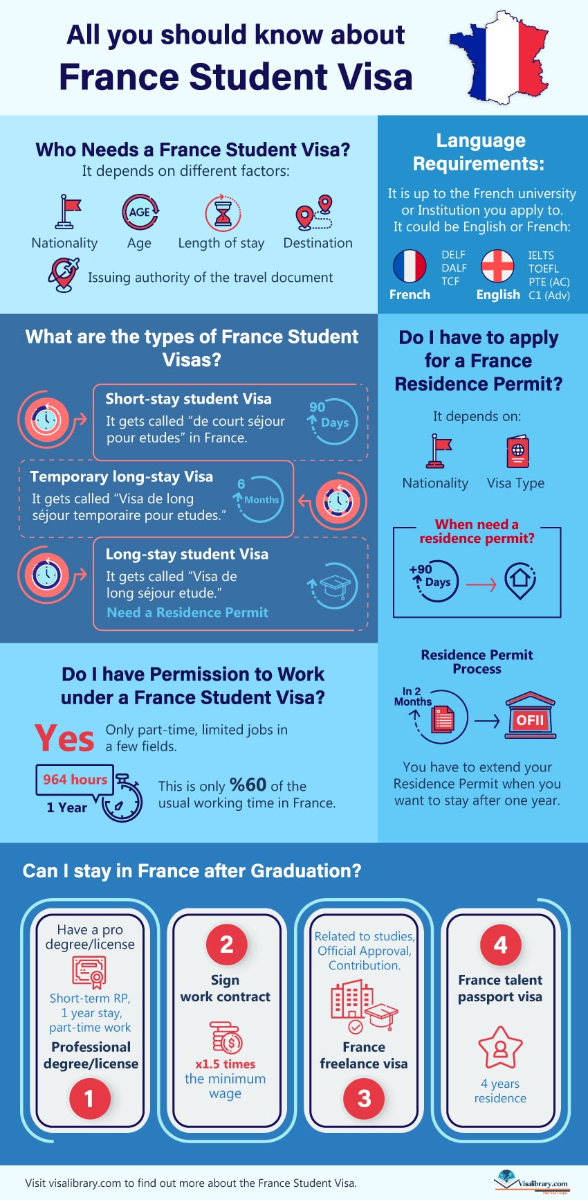 Infographic Do I have to Apply for a France Residence Permit