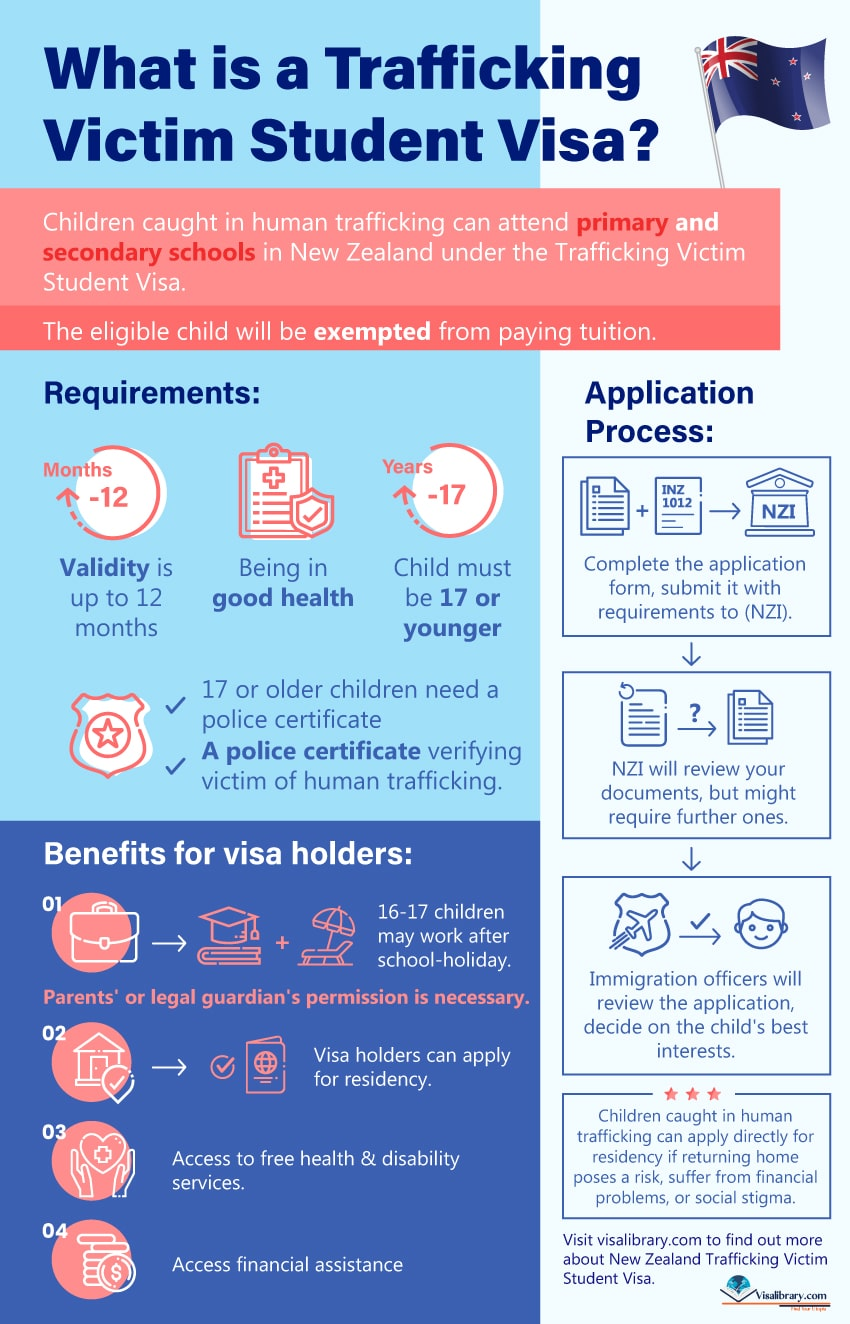 Infographic How To Apply for New Zealand Trafficking Victim Student Visa