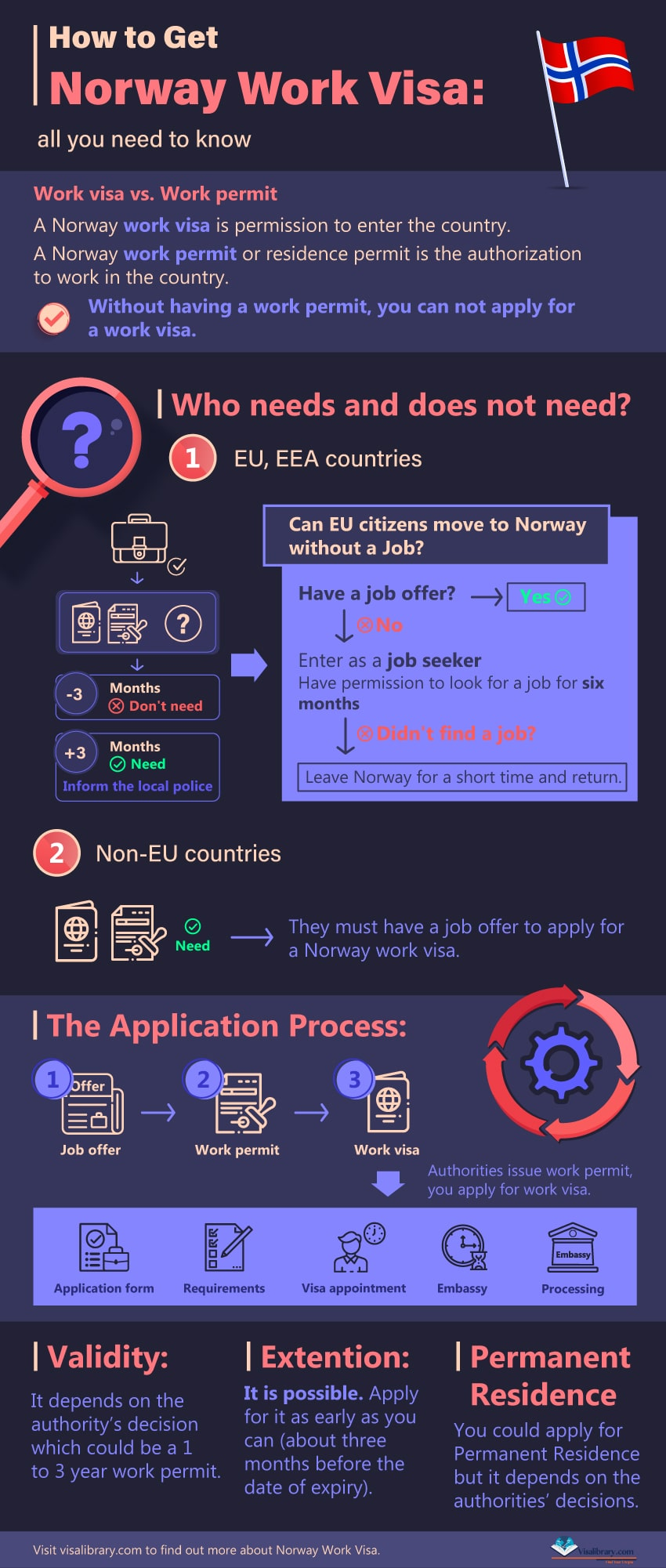 Infographic How to Get Norway Work Visa; all you need to know