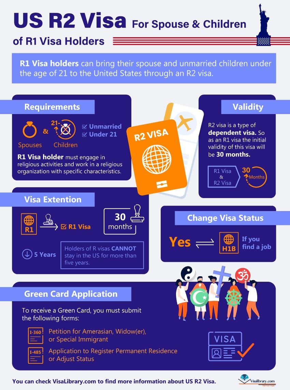 Infographic US R2 Visa For Spouse & Children of R1 Visa Holders