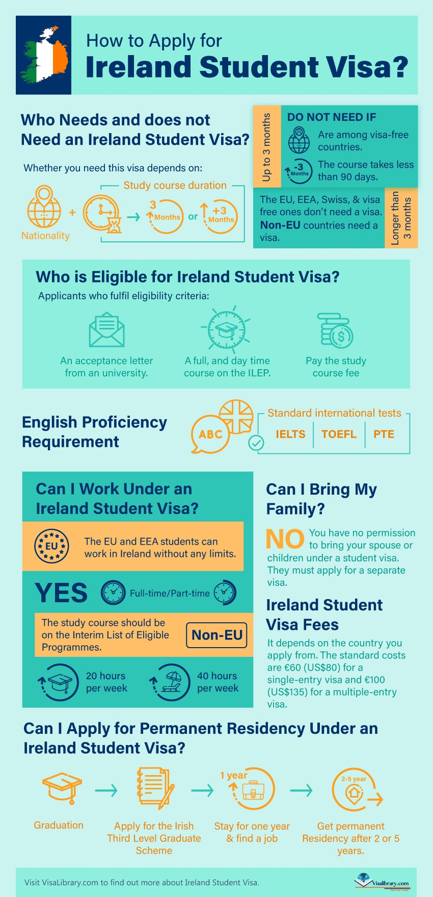 Infographic What are the Requirements for Ireland Investor Visa